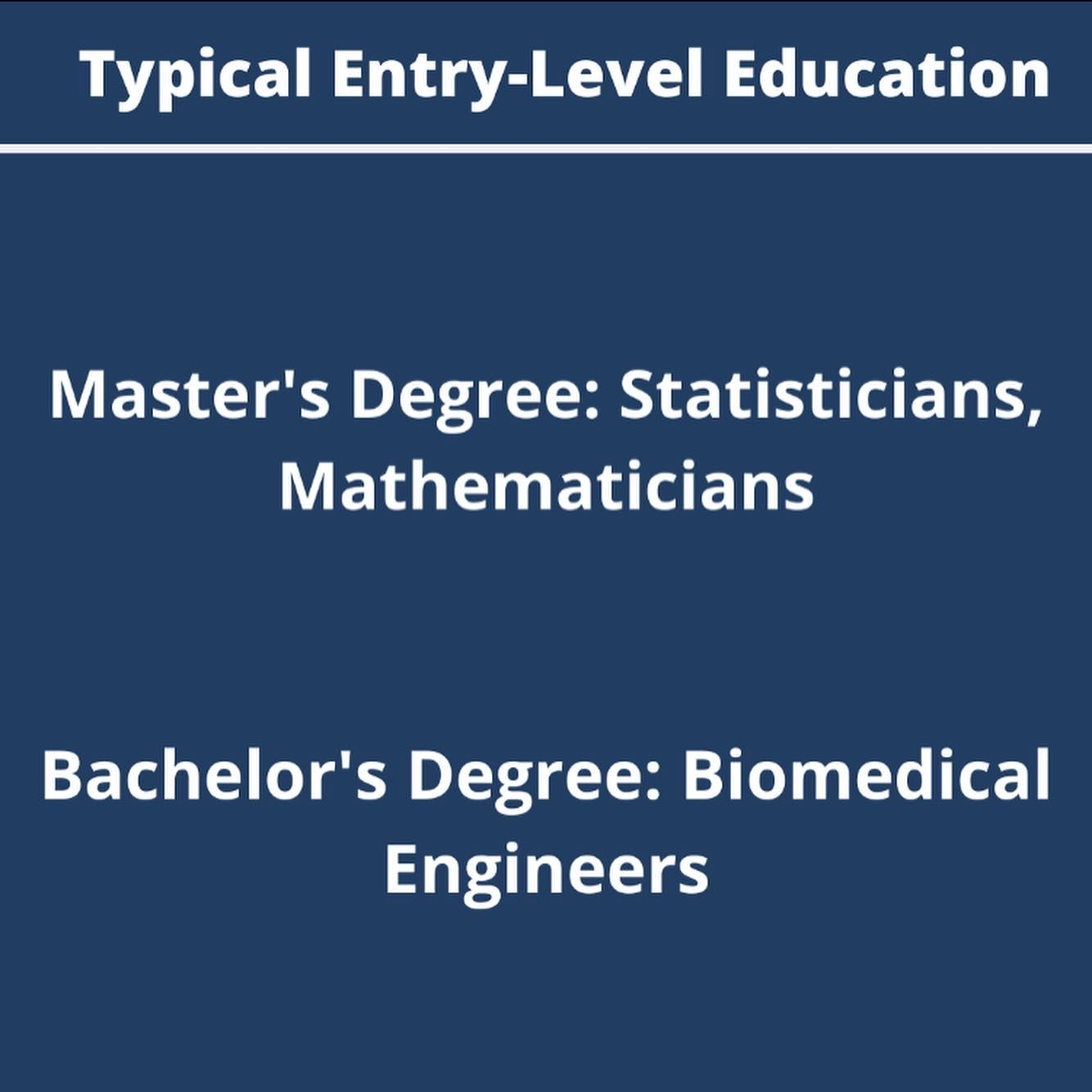 Typical Entry Level Education For Statisticians