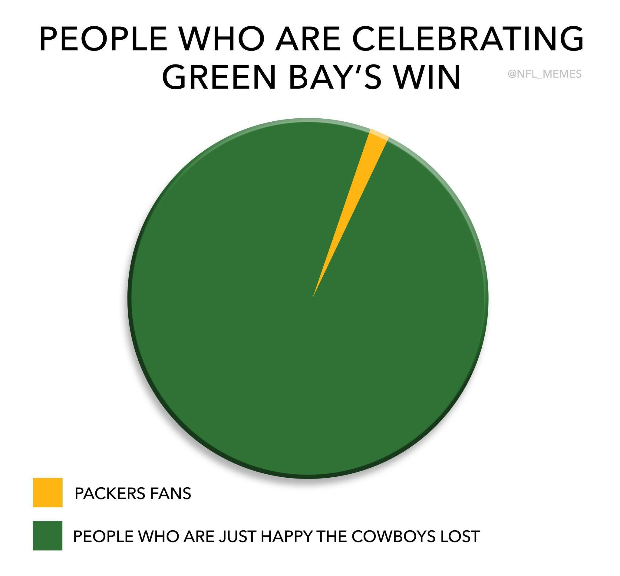 People celebrating the packers Nfl memes, Minnesota
