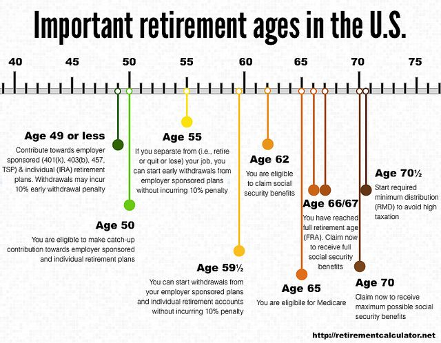 Important Retirement Ages In The U S Retirement Age Saving For Retirement Plan For Life