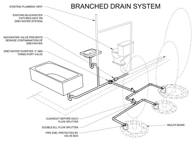 WWWWW Branched drain system A common greywater system for bathtubs