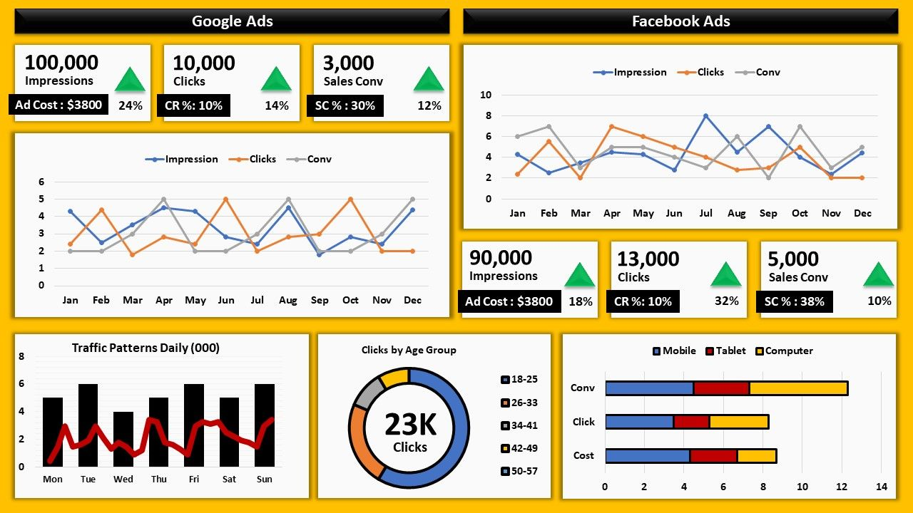 How To Create Interactive Excel Dashboard For Excel Data Analysis Data Analysis Excel Dashboard Templates Analysis
