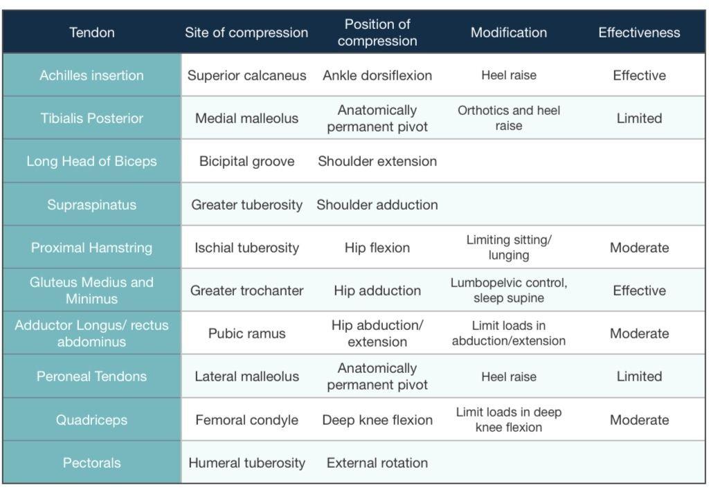 Mecanismo de compresión del tendón y sus posibles soluciones