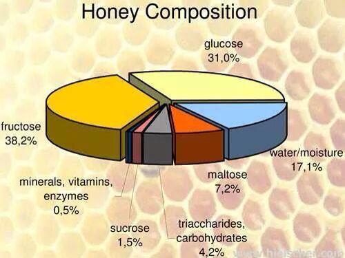 Composición de la miel
