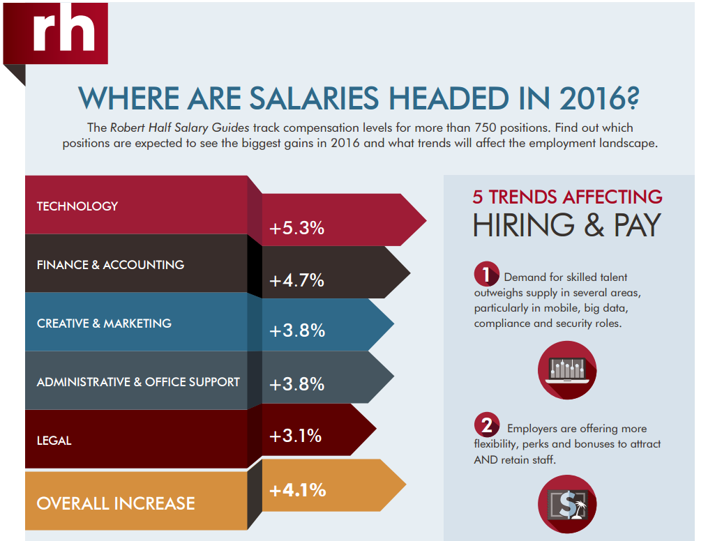 The Robert Half Salary Guides Track Compensation Levels For More Than 750 Positions Find Out Which Positions Are E Salary Guide Finance Accounting And Finance