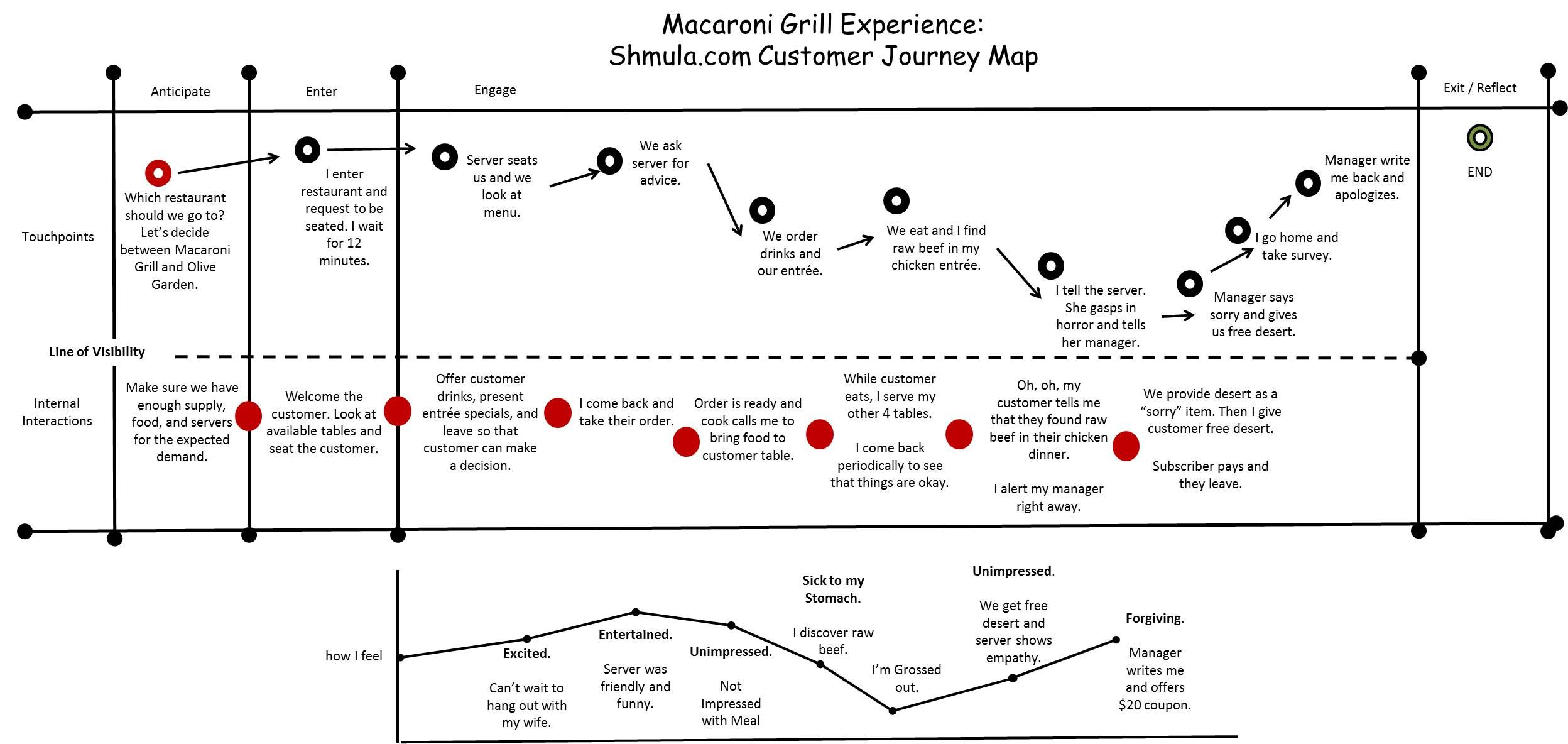 Pin By Uxpressia On Service Design Thinking Customer Journey Mapping Journey Mapping Service Design
