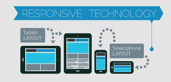 Learn why Responsive Design websites are critical for small businesses. Read about the benefits of responsive design websites for small businesses.
