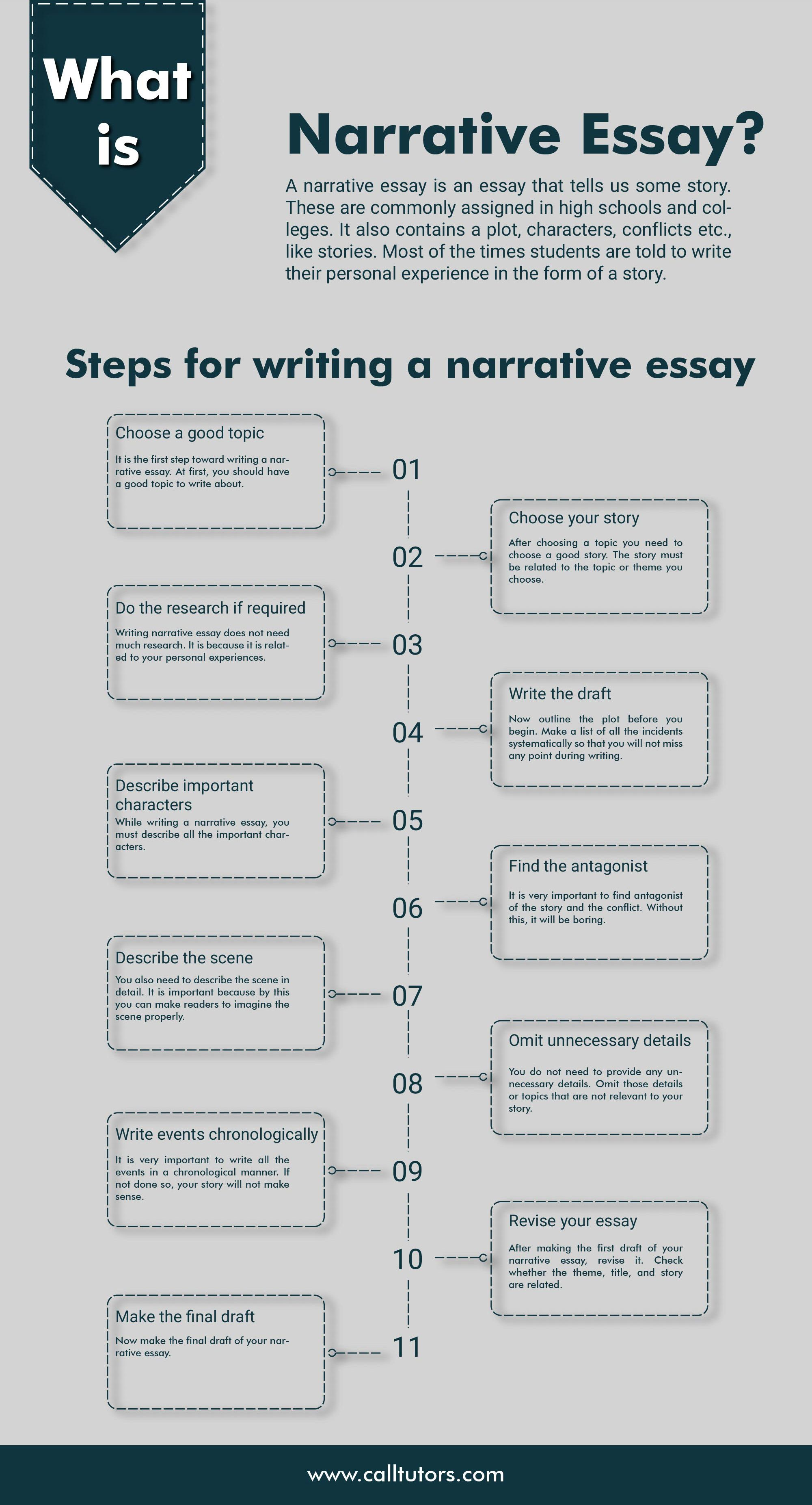 How to write a college application essay step by step