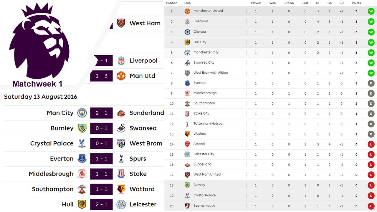 Matchweek 1 Results Table Premier League 2016 17
