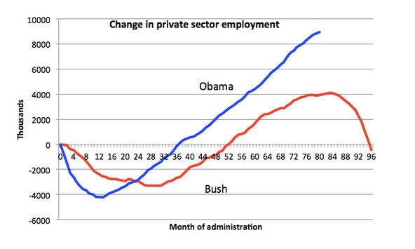 Image from krugman.blogs.nytimes.com
