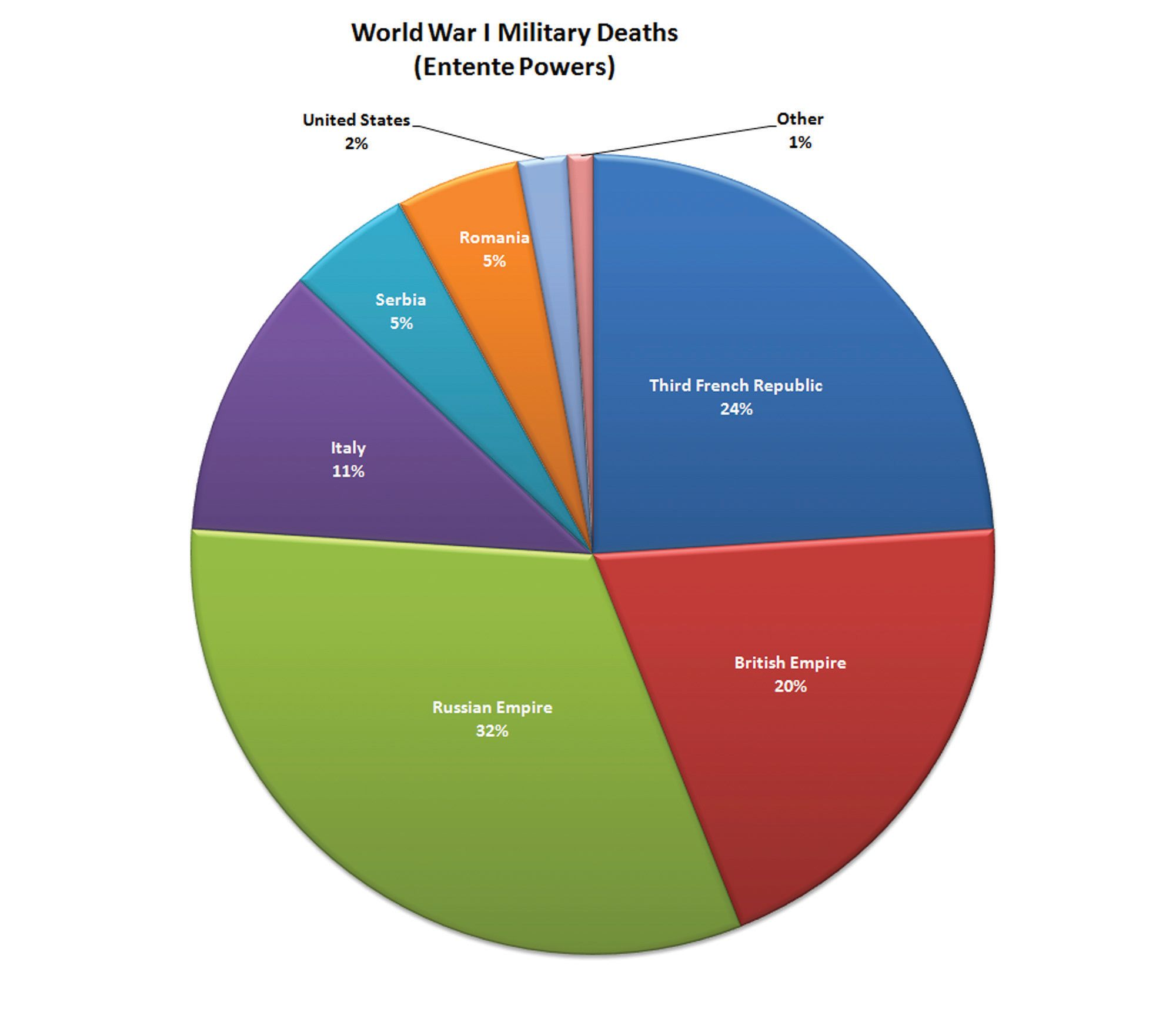Pie chart indicating percentage of military deaths history pie chart indicating percentage of military deaths nvjuhfo Image collections