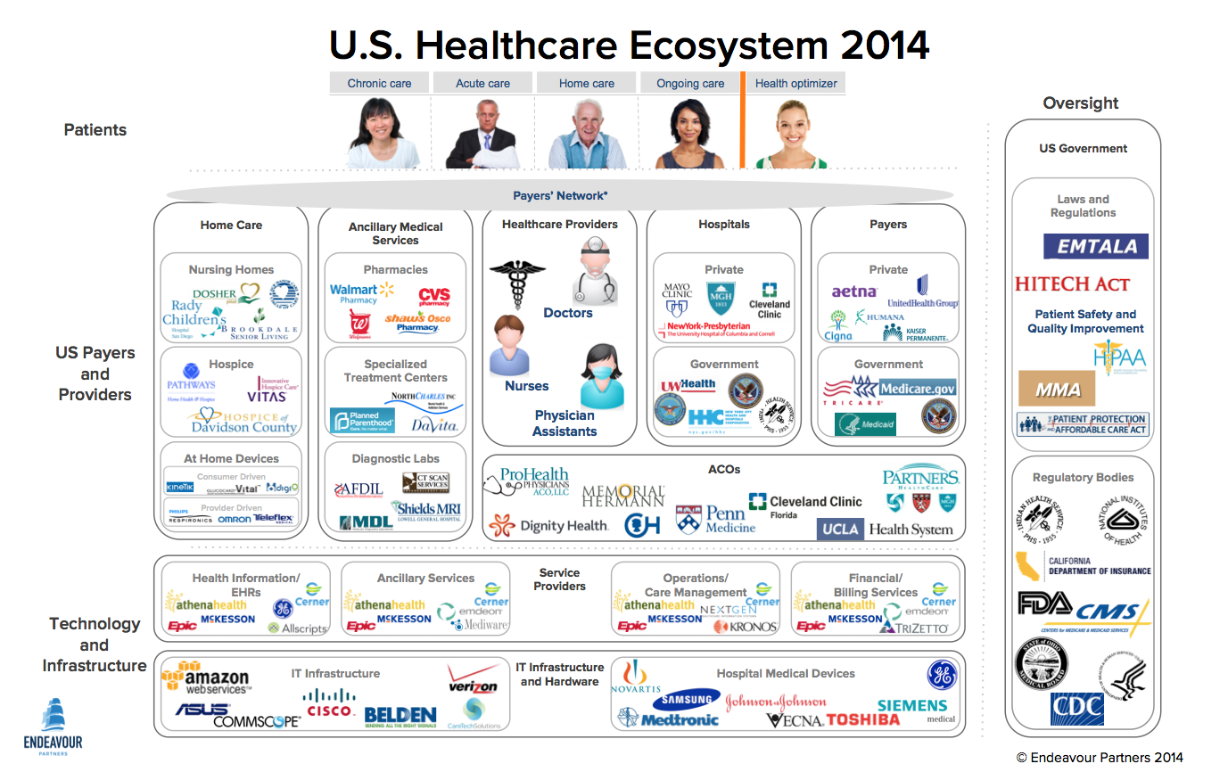 Healthcare Ecosystem 2014 Png 1377 866 Health Care Health Technology Ecosystems