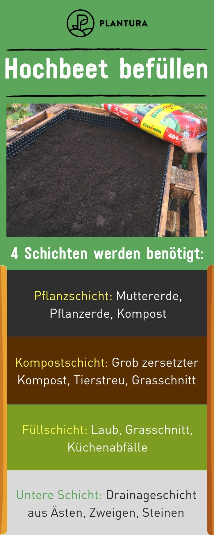 Hochbeet befüllen: Tipps zum Schichten & Füllen - Plantura