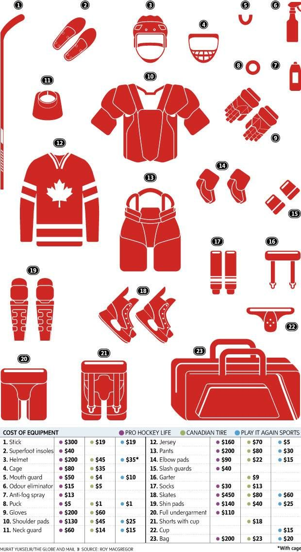 45e4d4c3942 Comparing the cost of hockey equipment - The Globe and Mail