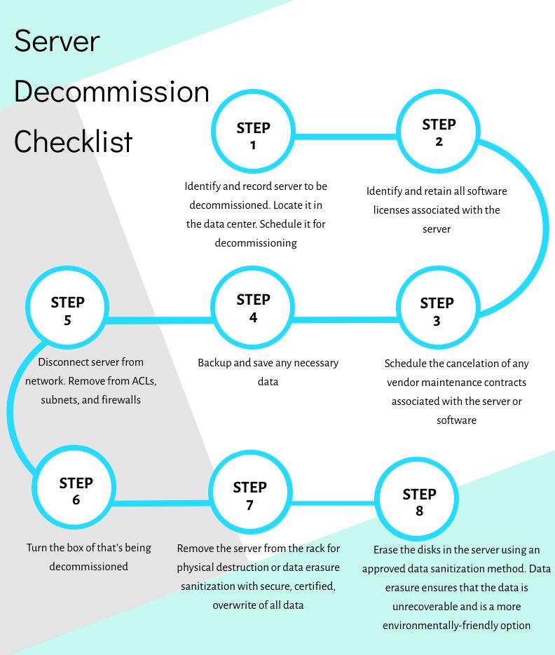 Server Checklist in 2020 Data, Server