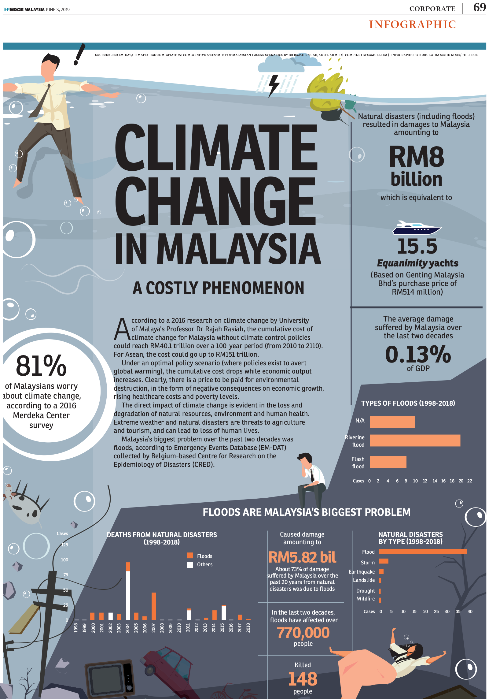 Climate Change In Malaysia A Costly Phenomenon Climate Change
