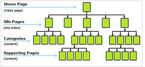Architecture SEO en silo, maillage interne & cocon sémantique  http://www.ninjalinker.com/
