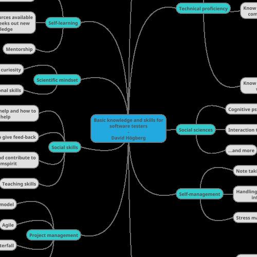 Mindmup Mind Map Basic Knowledge And Skills For Software Testers David Hogberg Mind Map Testing Strategies Cognitive Psychology