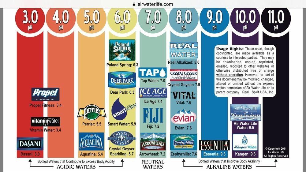 Pin By Nin Girl On Alkaline Alkaline Water Brands Water Branding Best Alkaline Water