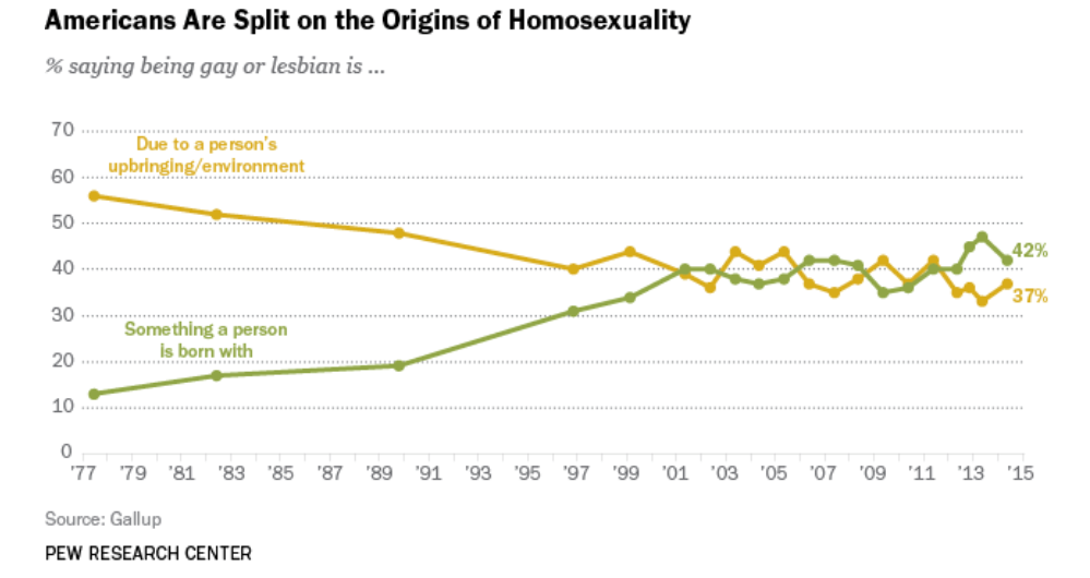 "Are people born gay or lesbian, or do they become that way due to their upbringing or environment? Though opinions are changing, it turns that America is still deeply divided on this ""nature vs. nurture"" question. Gallup polls taken over nearly four decades show a sharp rise in the view that people are born gay […]"