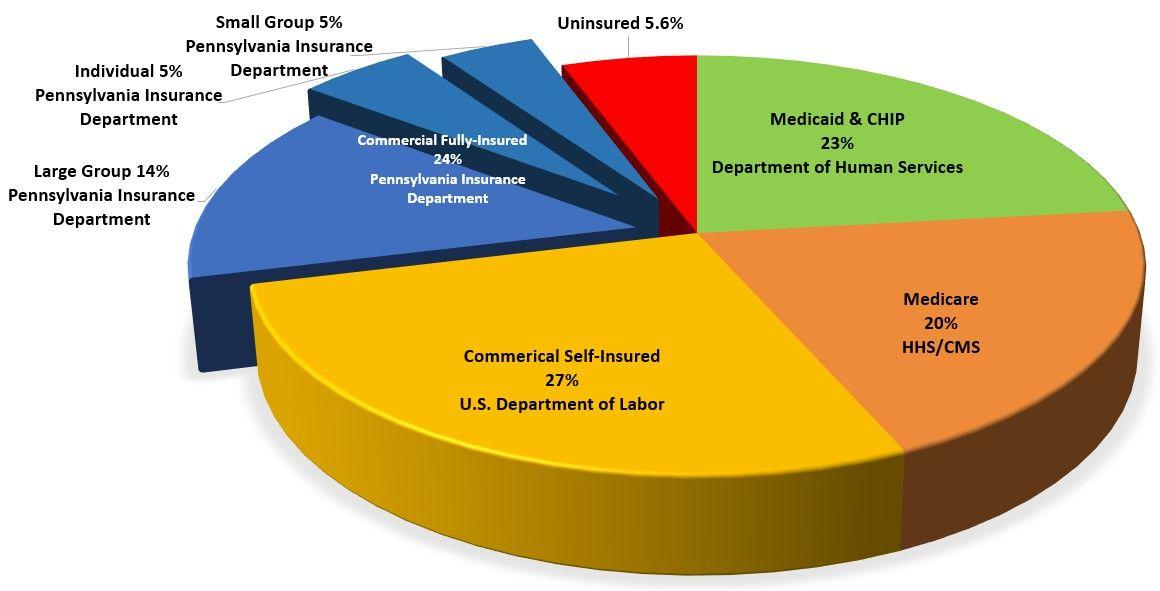 Health Insurance Marketplace Health Insurance Health Insurance Health Care Insurance