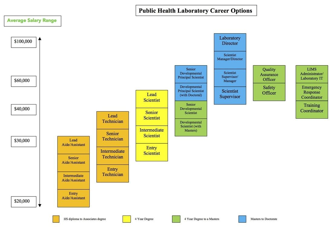 Picture Public health, Public, Health