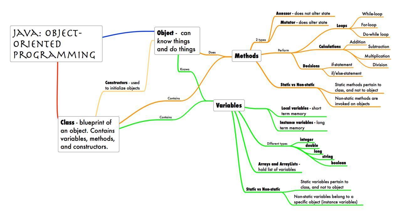 Java oop software development pinterest software development java oop fandeluxe Gallery