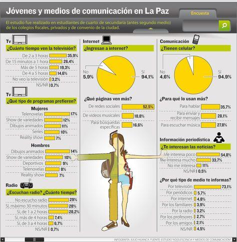 Adolescentes Bolivianos Redes Sociales Y Medios De