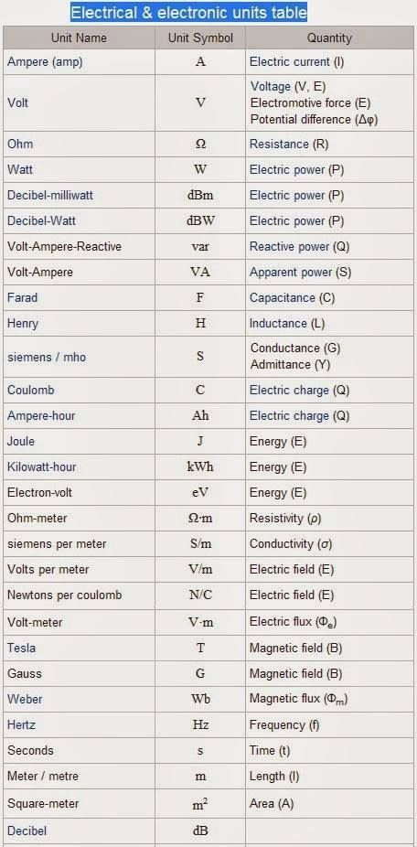 Electrical And Electronics Units Table Check More At HttpBlog