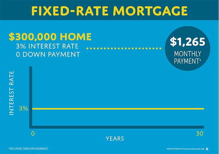 Mortgages Fixed Rate Vs Adjustable Rate Atlanticbay Com Adjustable Rate Mortgage Mortgage Fixed Rate Mortgage
