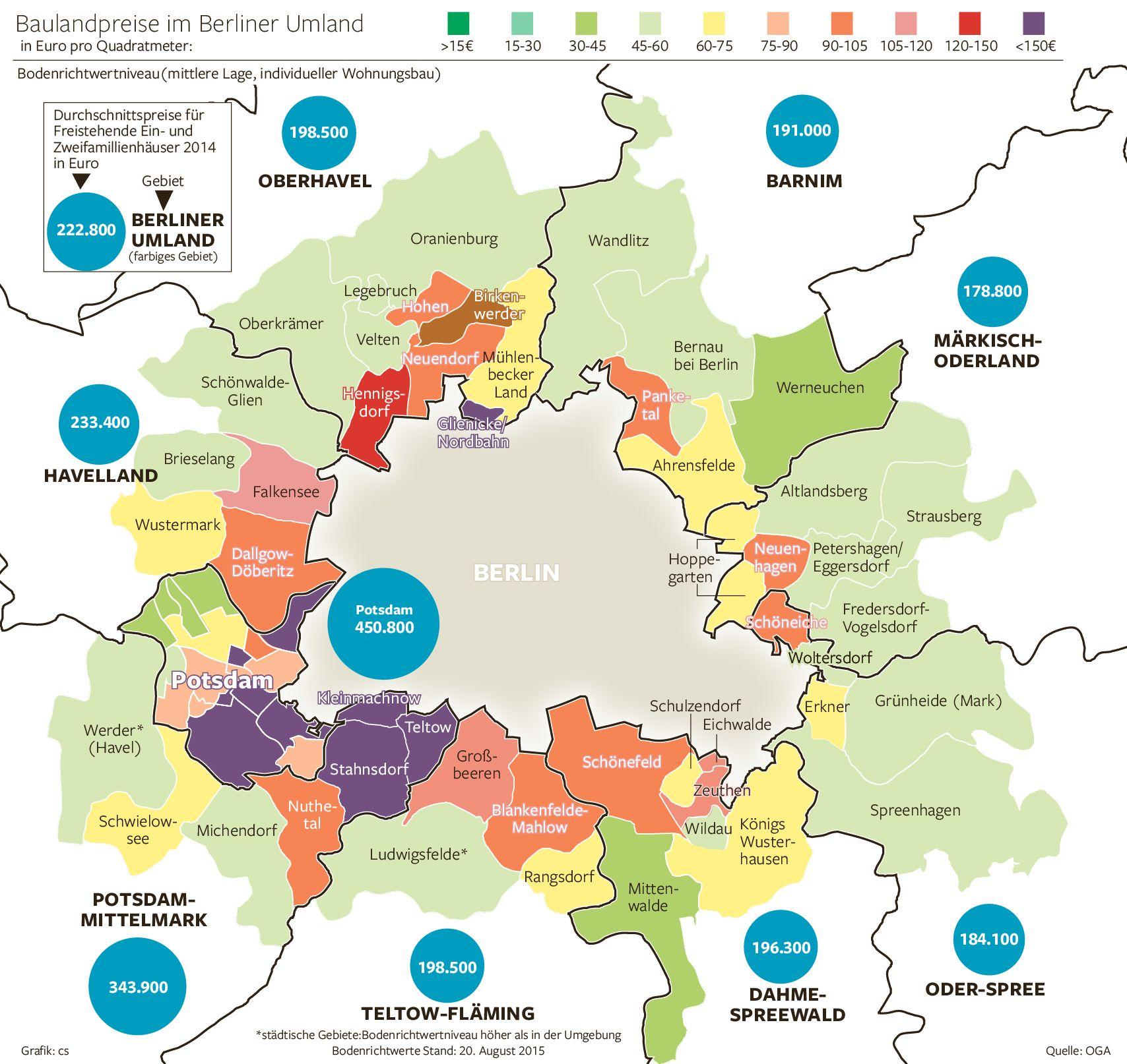 Die Aktuellen Baulandpreise Fur Den Berliner Speckgurtel Und Was Ein Eigenheim Durchschnittlich In Den Landkreisen Erstes Eigenheim Berliner Umland Infografik