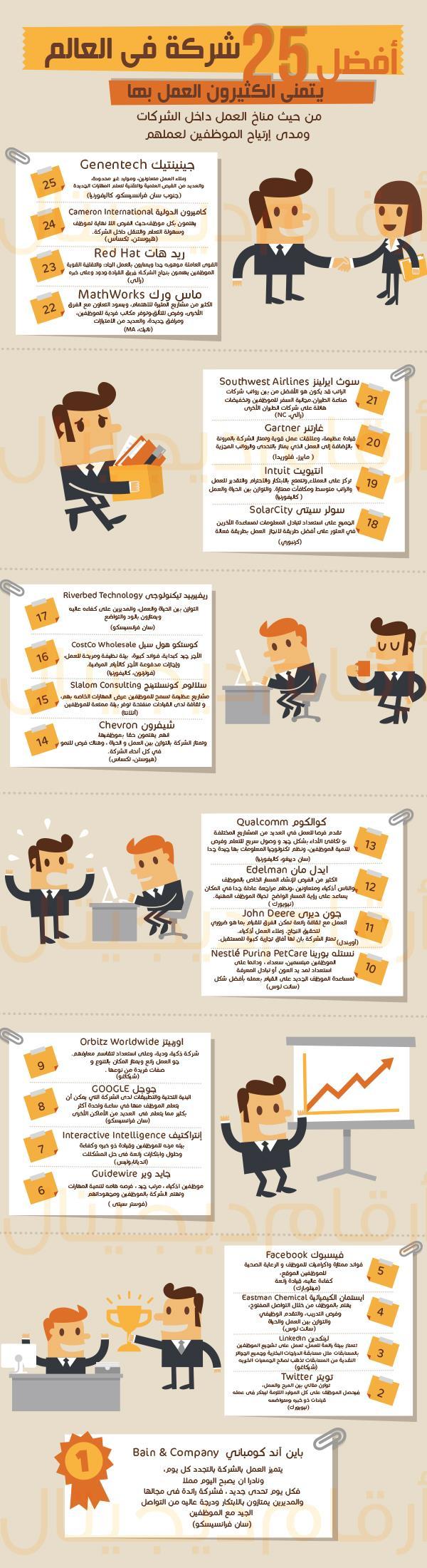 ارقام ديجيتال انفوغراف افضل 25 شركة يتمنى الكثيرون العمل بها Bain Company Digital Marketing Business Marketing