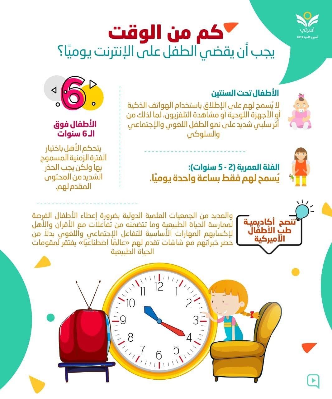 الوقت المناسب للأطفال على الإنترنت Relationship Map
