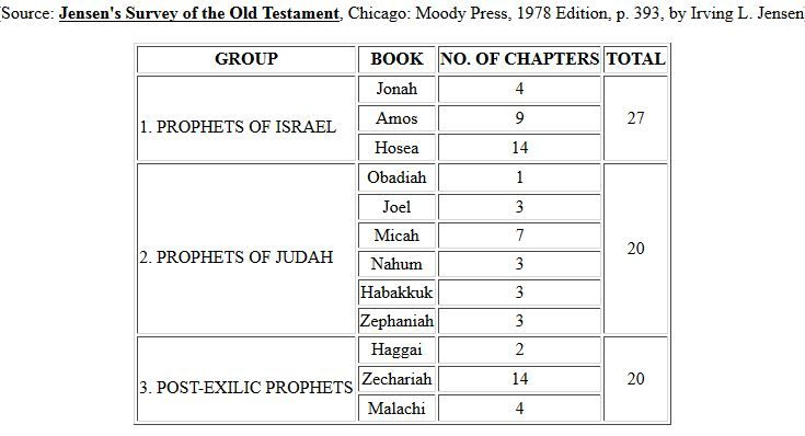 Minor Prophets Of The Ot Bible Overview Christian Motivation Bible Tools