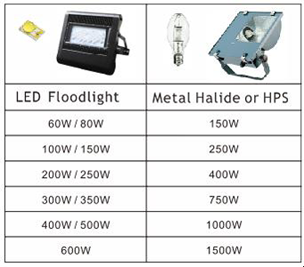 Led Lights For Sports Entertainment Baoshun Corp Official Blog Led Led Lights Lights
