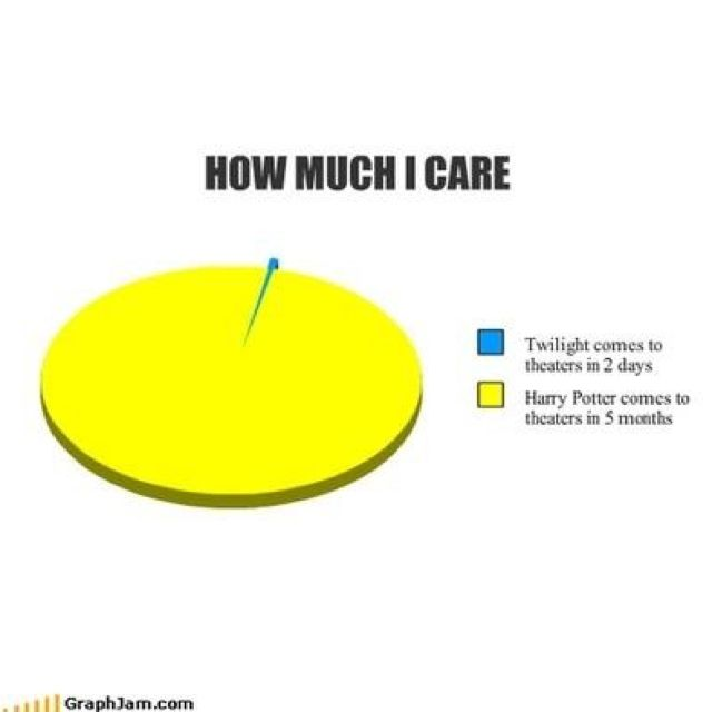 The good ol' days. Except the percent I care about twilight is equivalent to zero