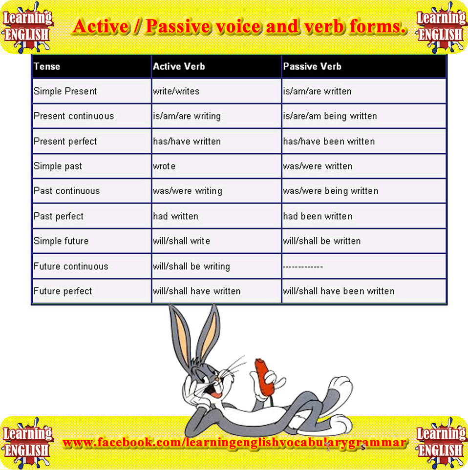 active and passive voice Active and passive voice readers prefer active voice sentences, and we should try to use the active voice in most of our business writing to communicate our message most effectively active voice clearly identifies the action and who is performing that action.