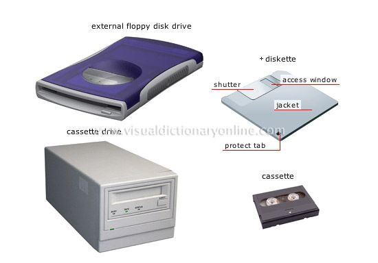storage devices - is the computer hardware that records ...
