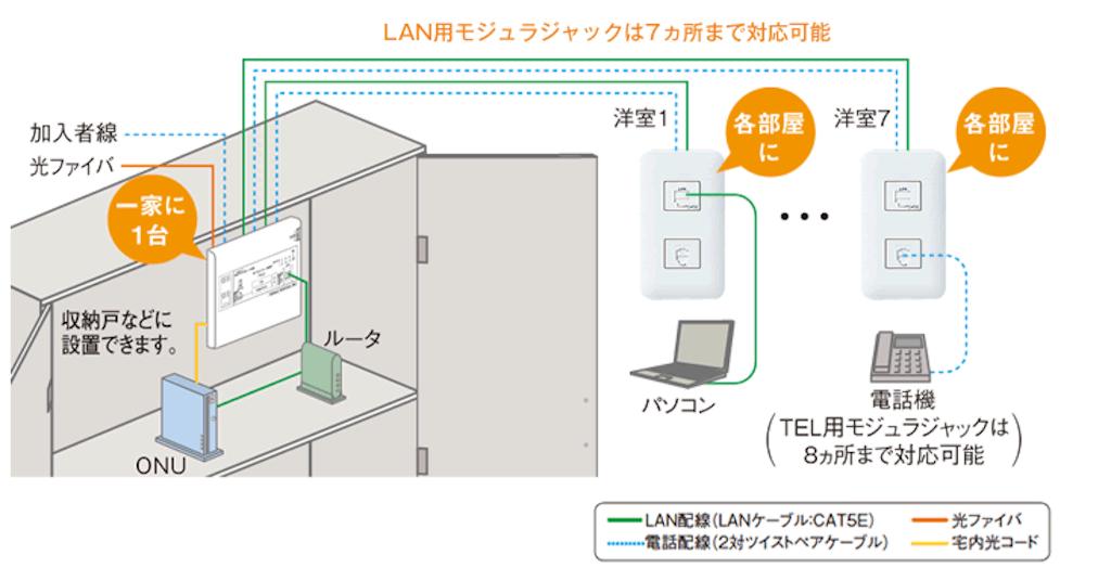 ネットワーク配線について 情報分電盤 スマートホーム 家 新築