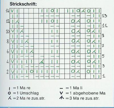 Photo of Einblicke in die bezaubernde Strickwelt von Funny. – Manschetten, Borten & Bordüren