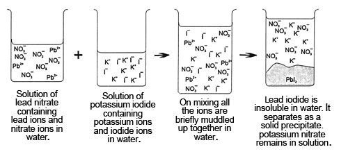 Solubility of lead halides periodic table chemistry experiment solubility of lead halides periodic table urtaz Gallery