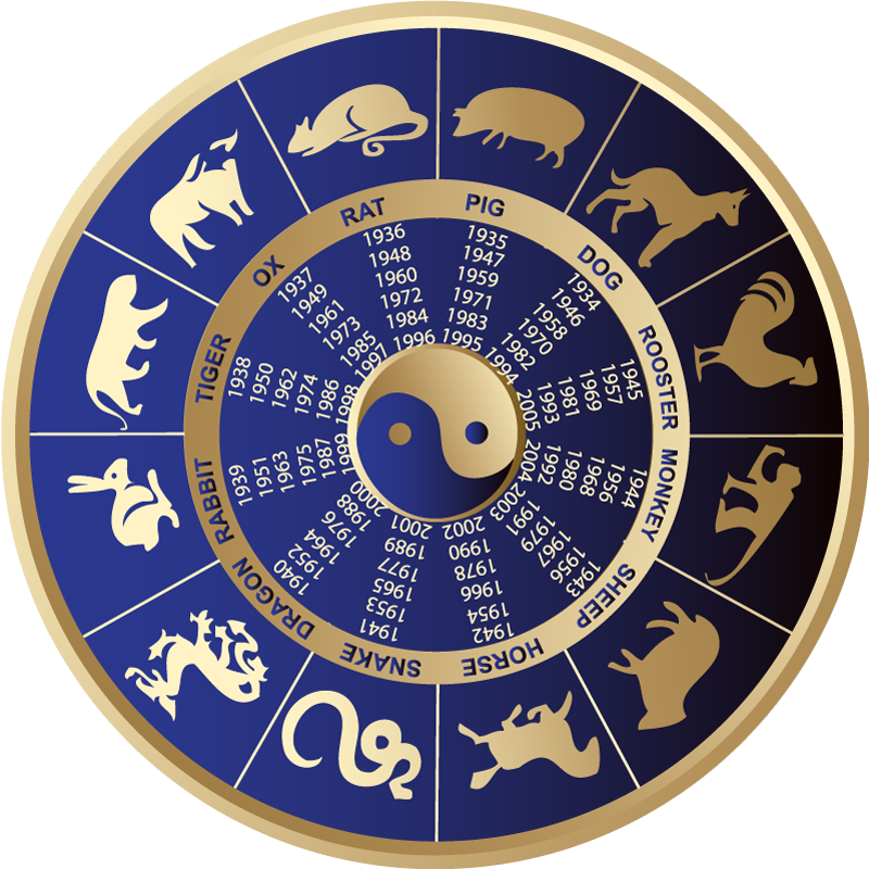Feng Shui Calculators Chinese astrology Find your