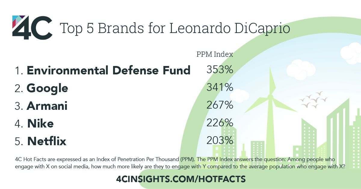 Fans of Oscar winner Leonardo DiCaprio are also engaging with these brands.