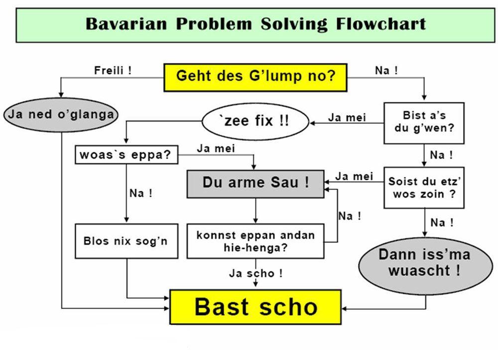 lustiges flowchart bayrische probleml sung nicht lustig pinterest bayrisch lustig und. Black Bedroom Furniture Sets. Home Design Ideas