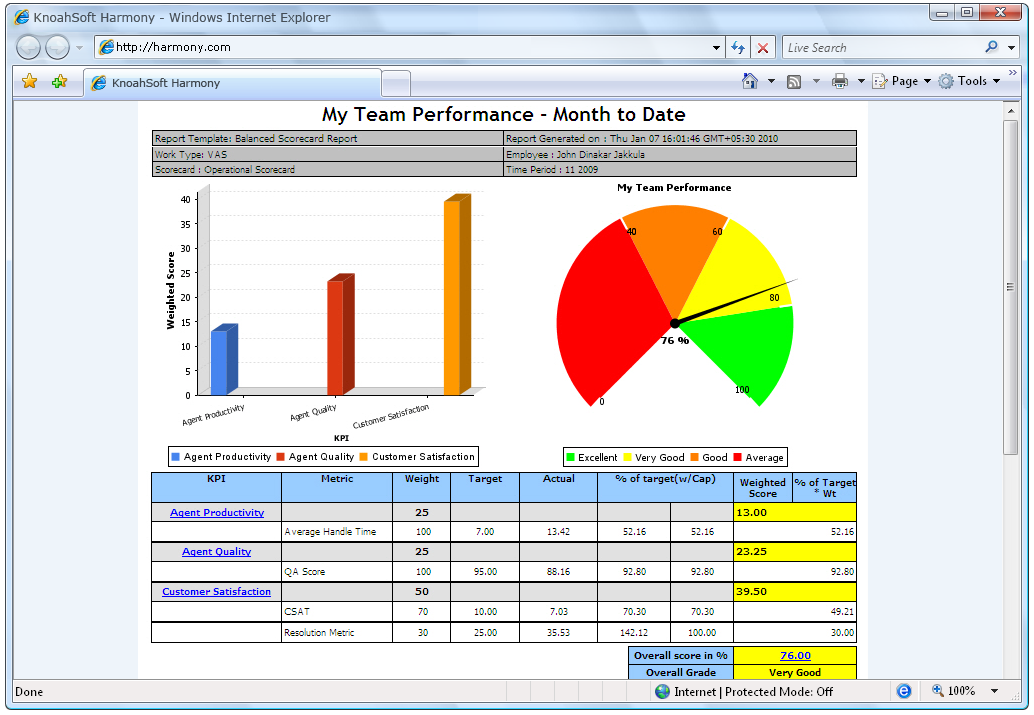 balanced scorecard metrics KnoahSoft Harmony Agent