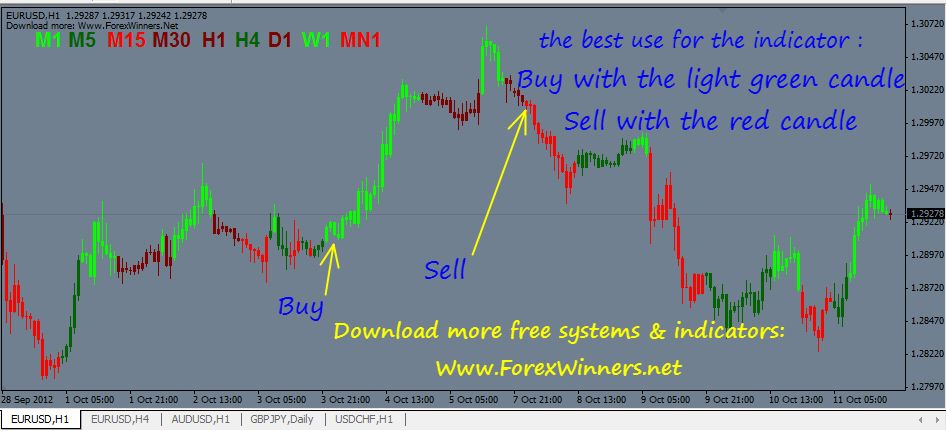 Macd Candles V3 Http Forexwinners Net Forex Macd Candles V3