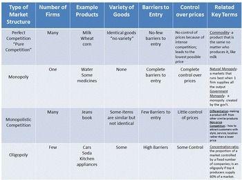Economics: Market Structures Class Activity | Economics | Teaching ...