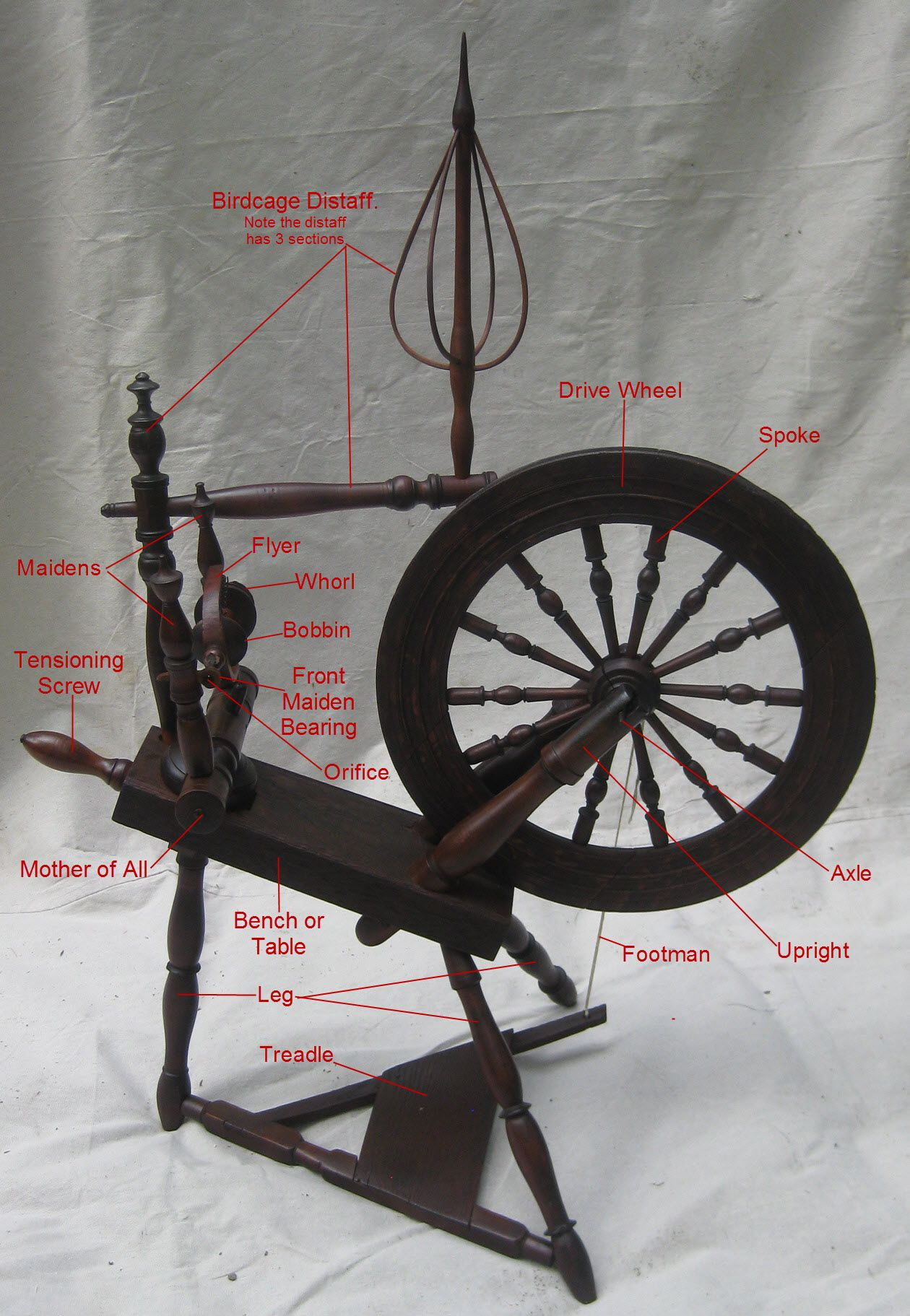 Anatomy of a Spinning Wheel | Spin, Spinning yarn and Yarns