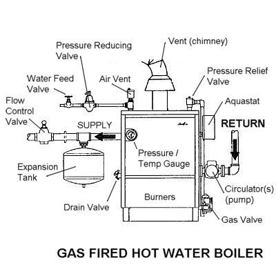 How To Inspect And Fix Your Own Gas Fired Boiler Gas Boiler