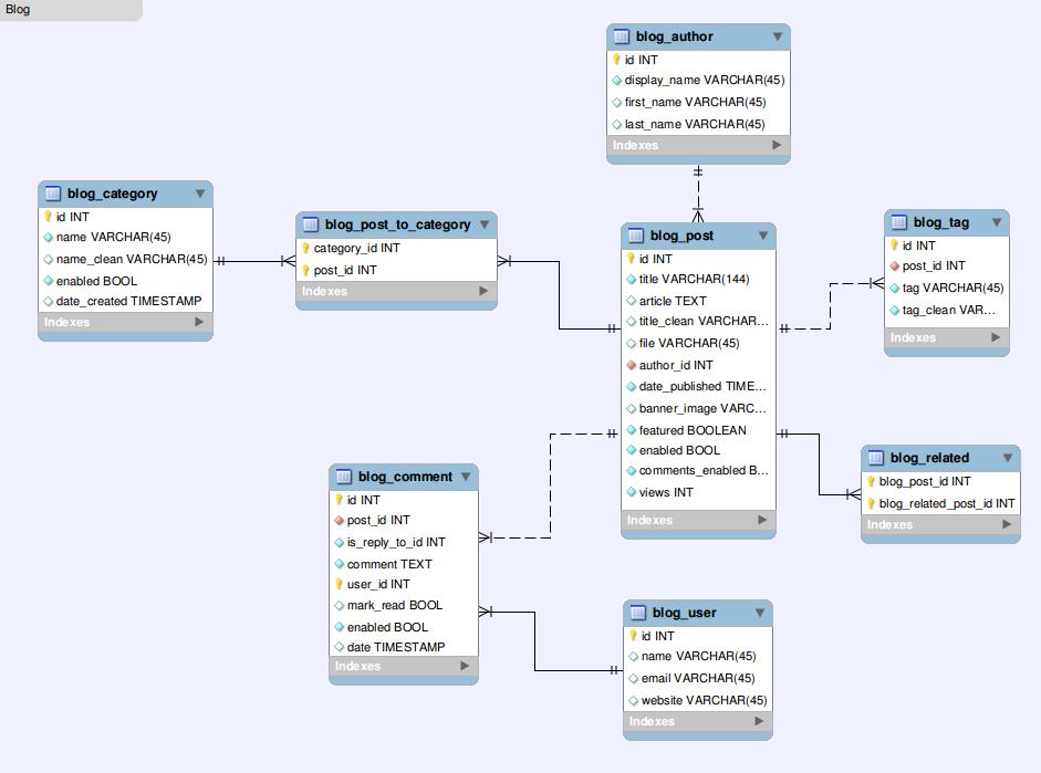 erdpng 941699 - Create Database Schema Diagram