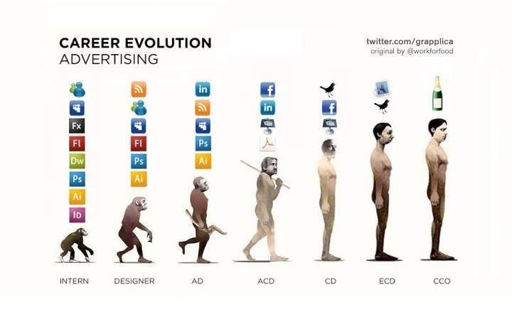 Career évolution in advertising
